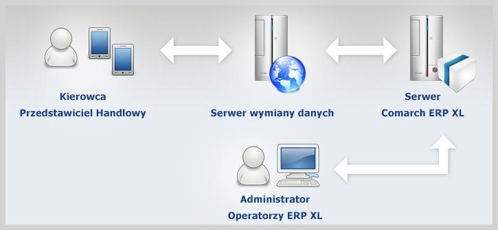 Schemat wymiany danych pomiędzy aplikacją mobilną dla przedstawicieli handlowych a systemem Comarch ERP XL