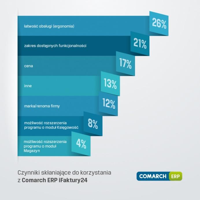 Czynniki skłaniające do korzystania z Comarch ERP IFaktury24 Comarch XT