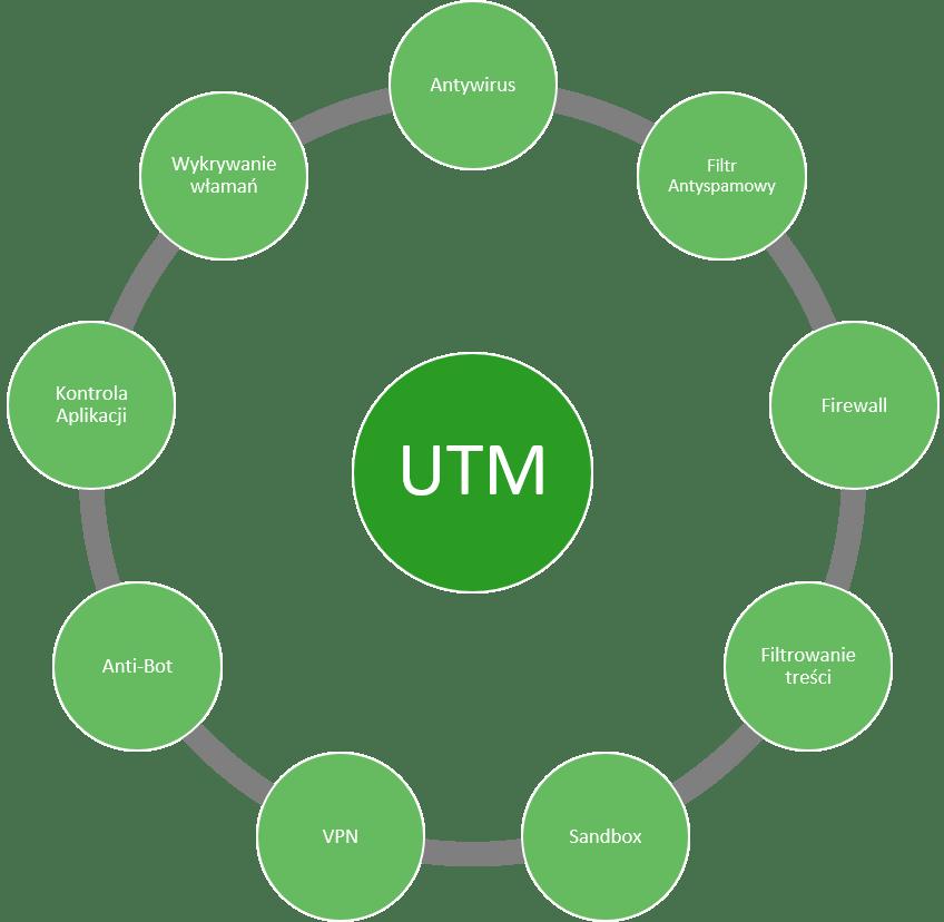 Funkcje urządzenia brzegowego UTM Fortinet