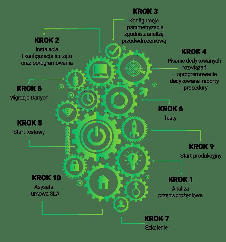 infografika proces wdrożenia systemu ERP
